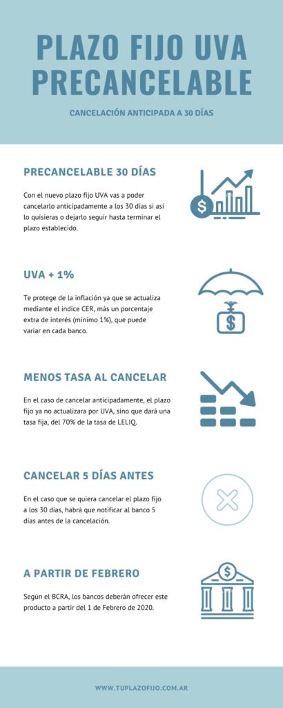 Infografia Plazos Fijos UVA con Cancelación Anticipada