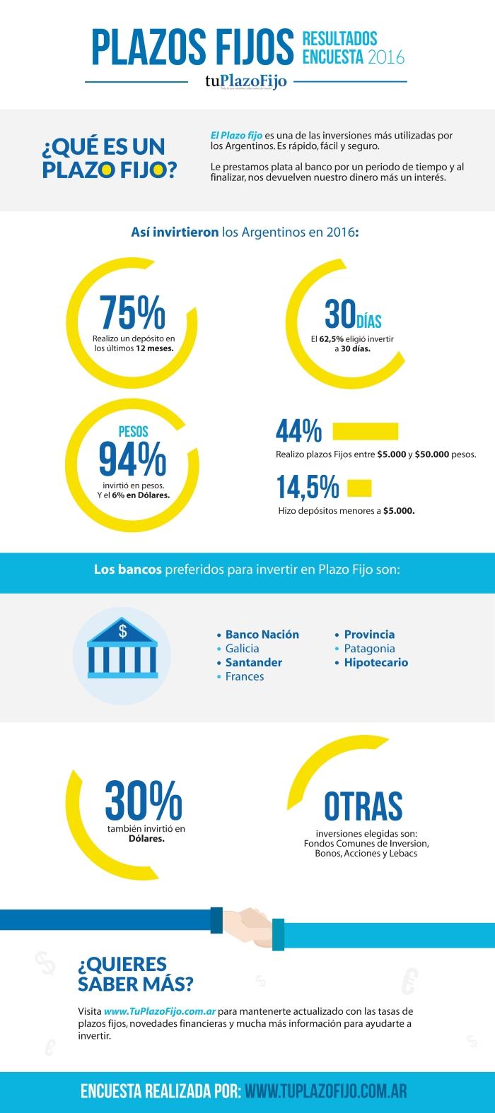 Infografia Plazos Fijos Argentina 2016
